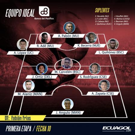 (FOTO) Ecuagol te presenta el Equipo Ideal de la Jornada 10 de LigaPro