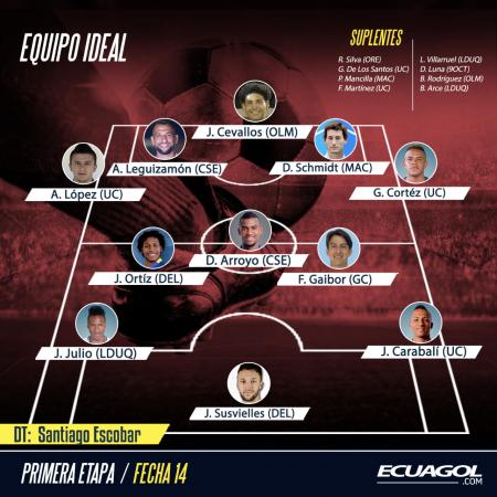 (FOTO) Ecuagol te presenta el Equipo Ideal de la Jornada 14 de la LigaPro