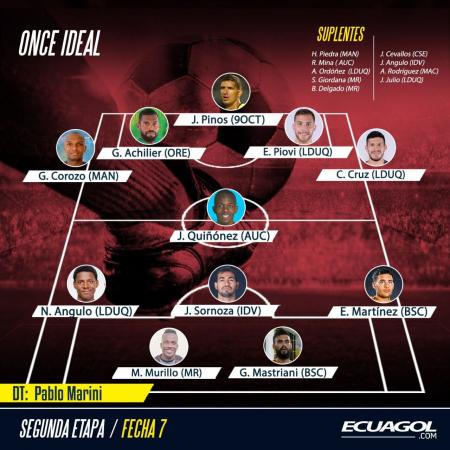 Ecuagol te presenta el equipo ideal de la fecha 7 de la LigaPro